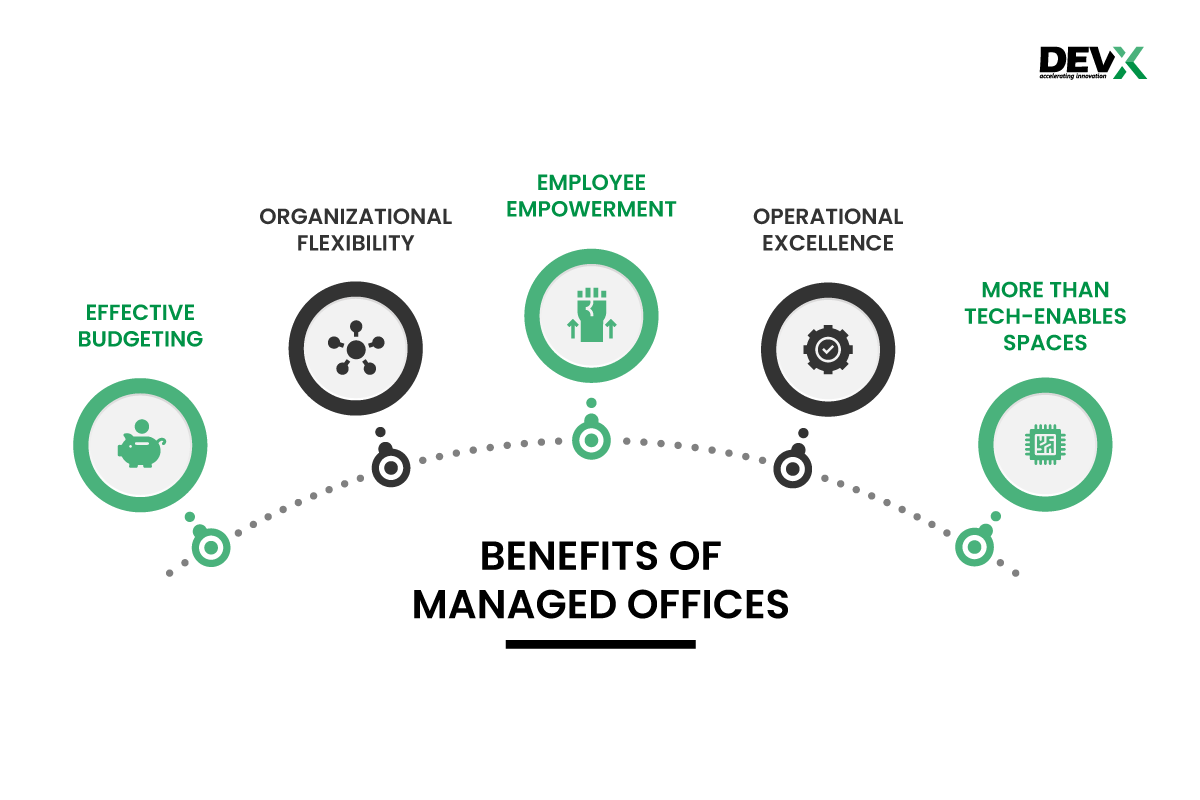 Benefits of Managed offices