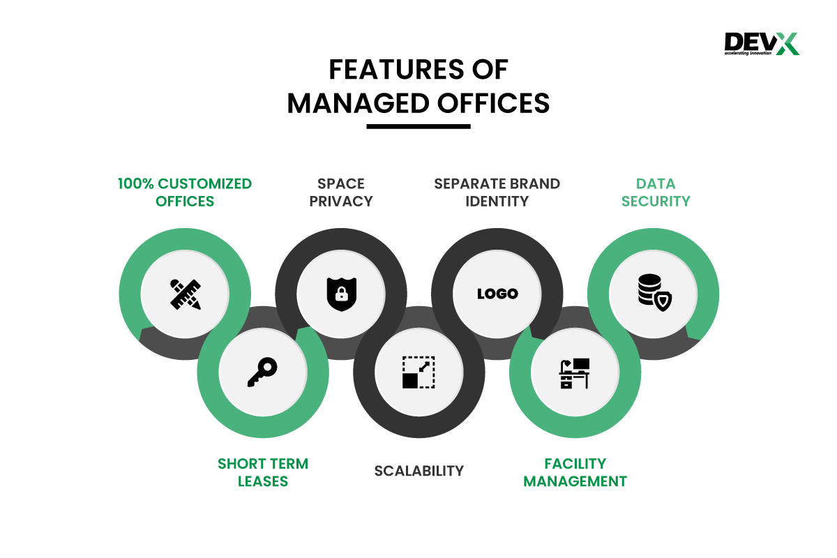 Features of Managed offices